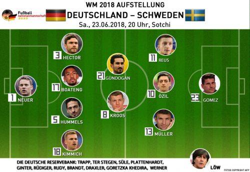 Die Aufstellung Deutschland gegen Schweden am 23.6.2018