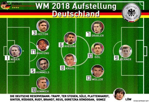 Das könnte die deutsche Aufstellung bei der Fußball WM 2018 sein.