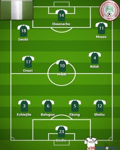 Die mögliche WM Aufstellung von Nigeria 2018.