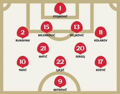 Die taktische Aufstellung von Serbien gegen Brasilien im 3.Gruppenspiel.