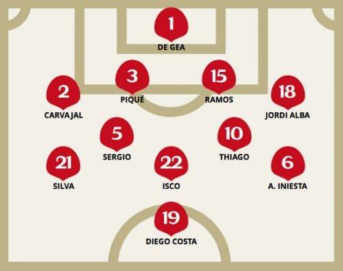 Die Aufstellung von Spanien gegen Marokko im 3.Gruppenspiel.