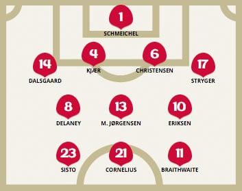 Die Aufstellung beim 3.Spiel von Dänemark gegen Frankreich.