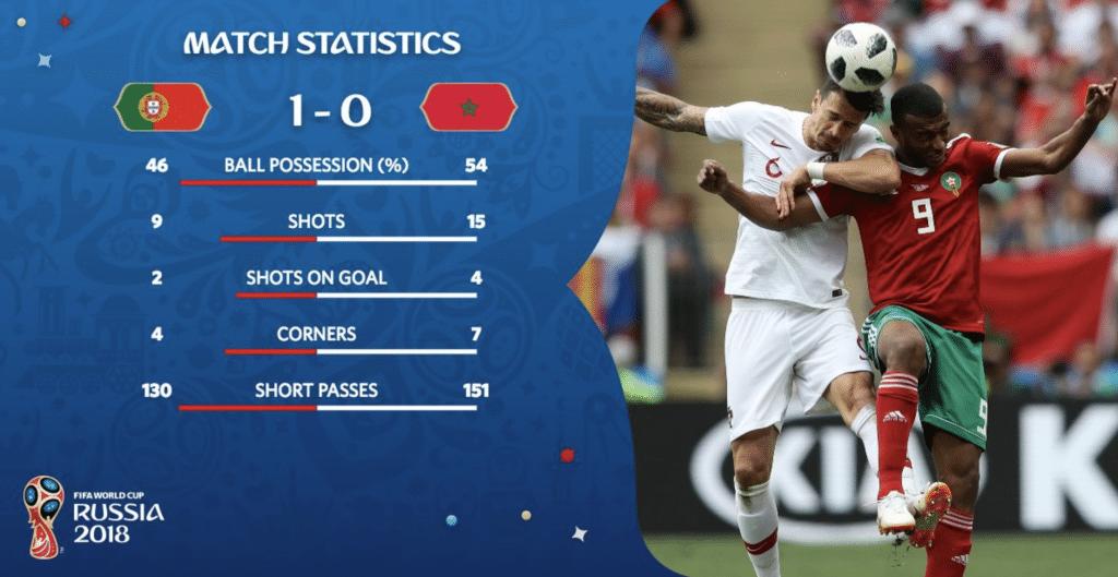 Marokko verliert gegen Portugal am 2.Spieltag und scheiden bei der Fußball WM 2018 aus.