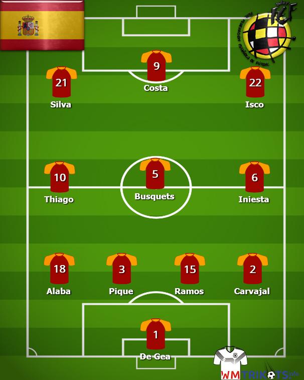 Wie sieht die Aufstellung von Spanien bei der WM 2018 aus?
