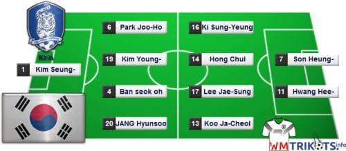 Das könnte die Startaufstellung von Südkorea bei der Fußball WM 2018 sein.