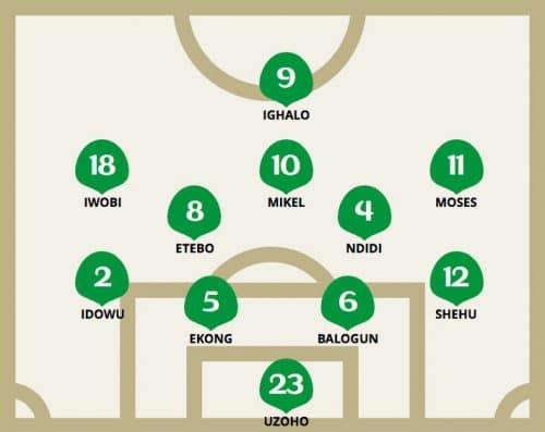 Die taktische Aufstellung von Nigeria gegen Kroatien am 1.Spieltag der Gruppe C.