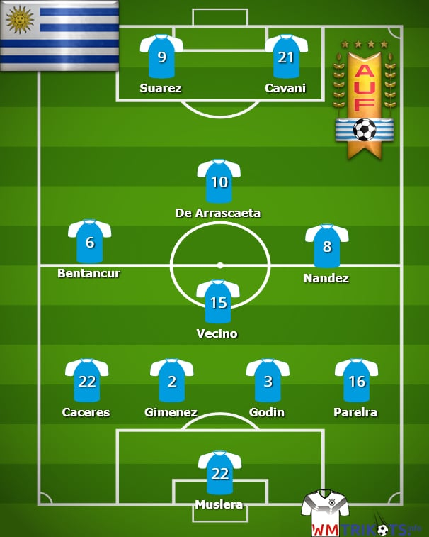 Wie sieht die Aufstellung von Uruguay bei der WM 2018 aus?