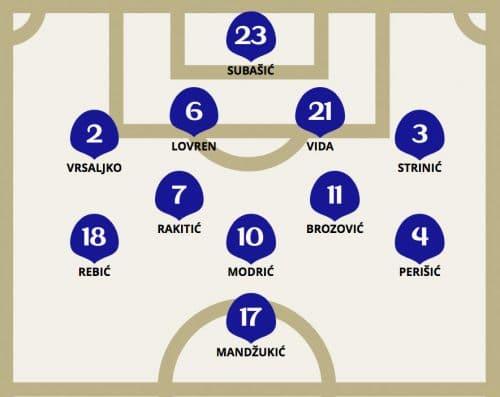 Die taktische Aufstellung von Kroatien im Wm-Halbfinale gegen England.
