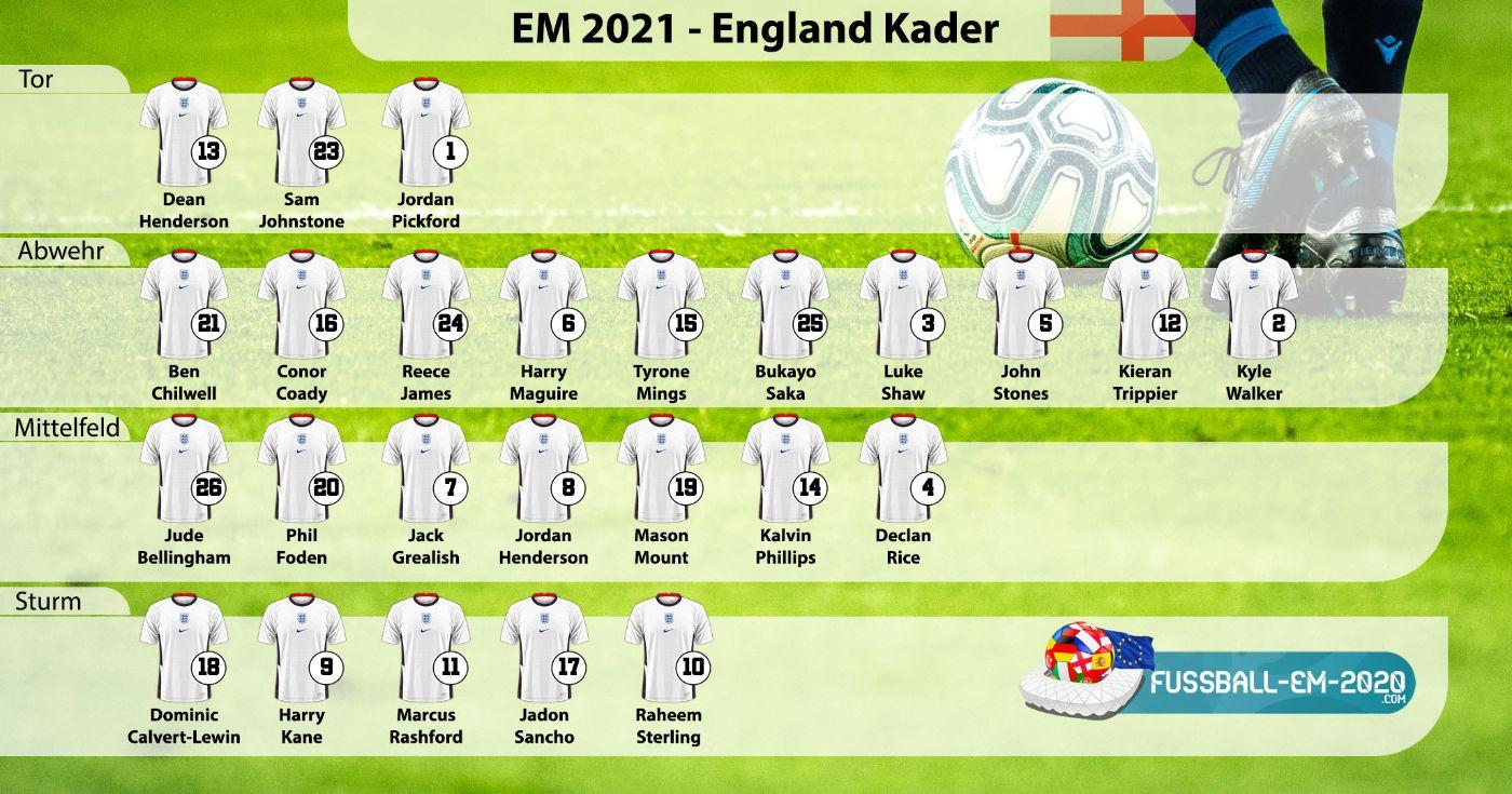 England-Kader EM 2021 mit Trikotnummern
