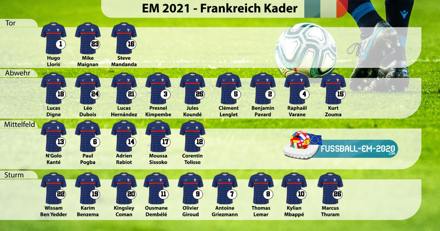 Frankreich-Kader EM 2021 mit Trikotnummern