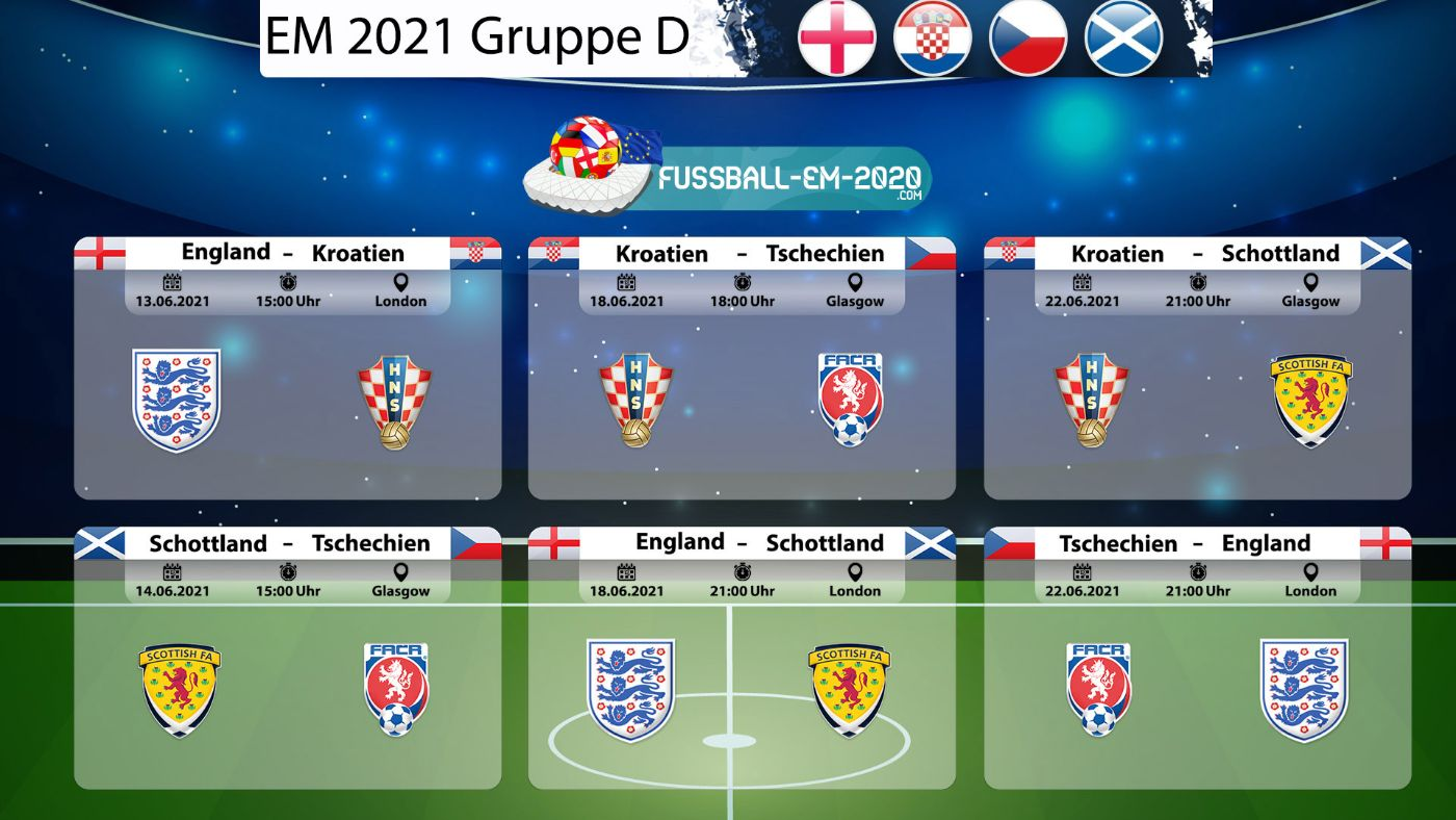 EM 2021 Gruppe d Spiele- Übersicht