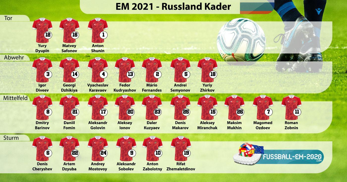 Russland-Kader EM 2021 mit Trikotnummern