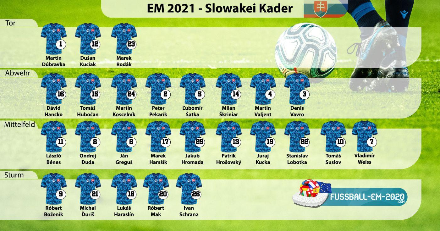 Slowakei-Kader EM 2021 mit Trikotnummern