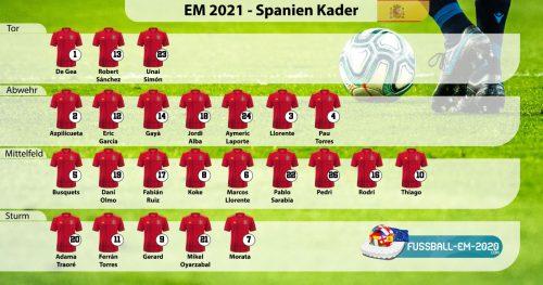 Spanien-Kader EM 2021 mit Trikotnummern