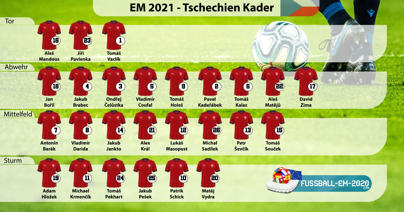 Tschechien-Kader EM 2021 mit Trikotnummern