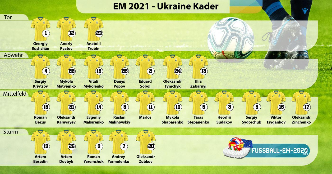 Ukraine-Kader EM 2021 mit Trikotnummern