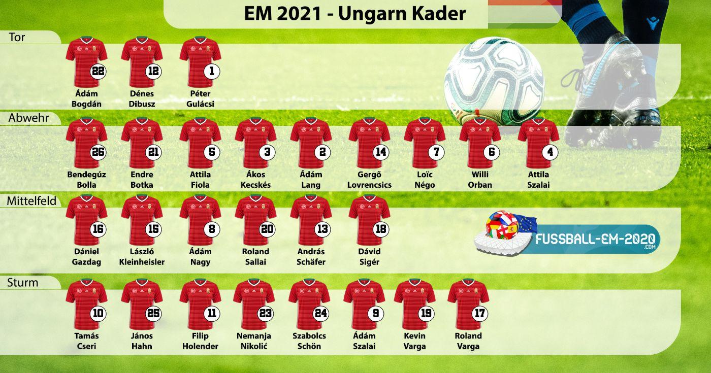 Ungarn-Kader EM 2021 mit Trikotnummern