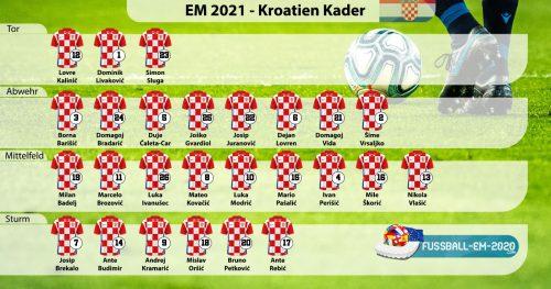 kroatien-Kader EM 2021 mit Trikotnummern