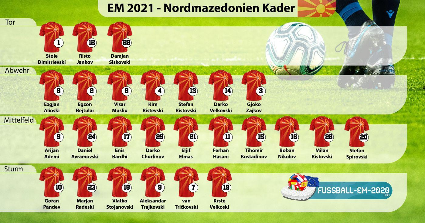 nordm-Kader EM 2021 mit Trikotnummern